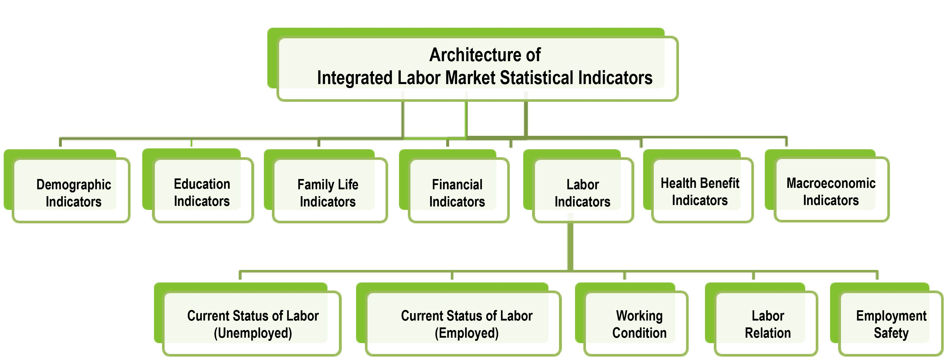 Architecture of Integrated Labor Market Statistical Indicators